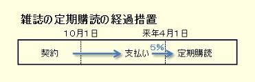 雑誌の定期購読の経過措置.jpg