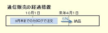 通信販売の経過措置.jpg